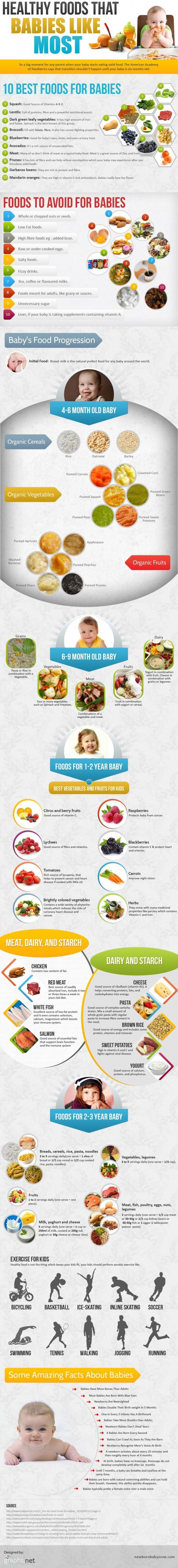 Best Foods For Baby