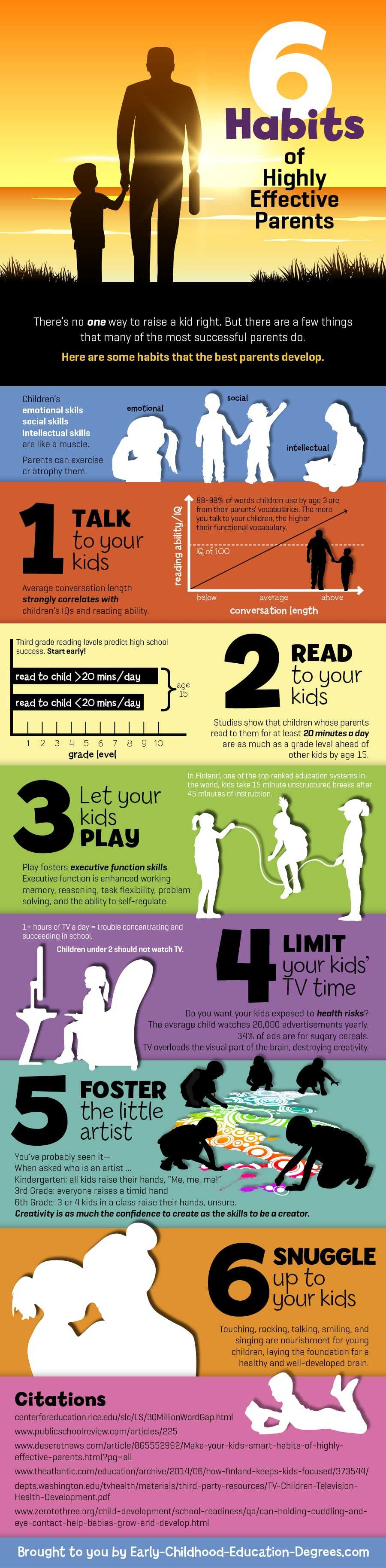Habits Of Highly Effective Parents